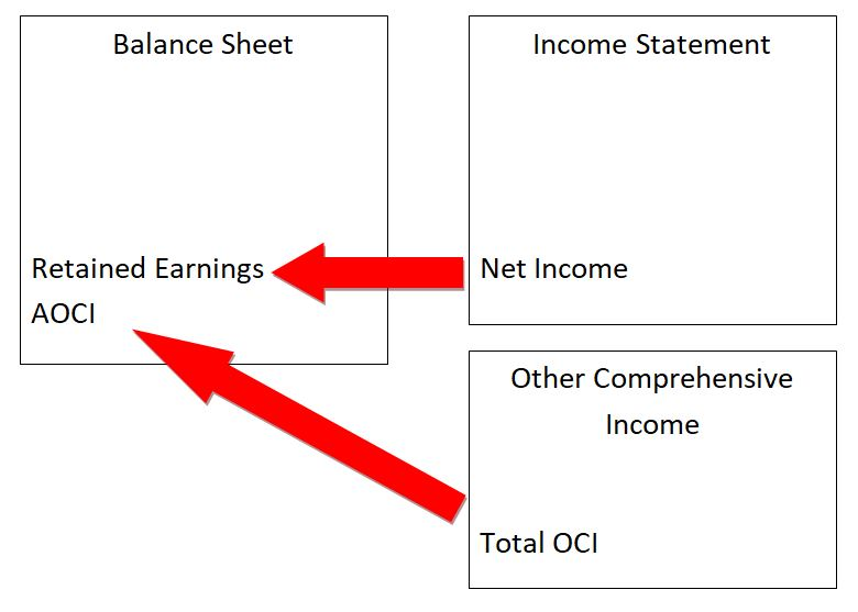 income stmt and oci